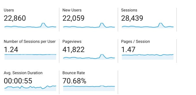 Google analytics screen shot of sessions and users for January.