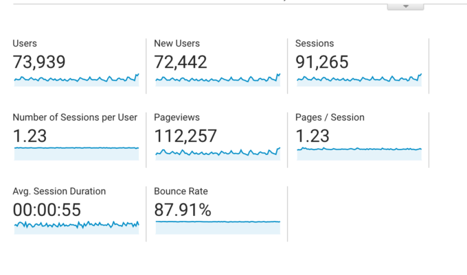 Screen shot of pageviews and sessions for food blog income report for Q1 2019