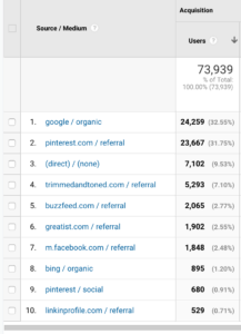 List of traffic sources for food blog income report for Q1 2019.