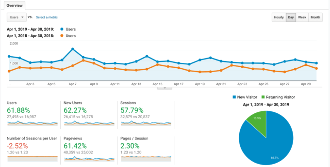 Screen shot for food blog income report April 2019